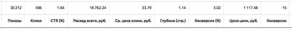 Лендинг с 3% конверсией + настройка контекстной рекламы 1.6% CTR в РСЯ